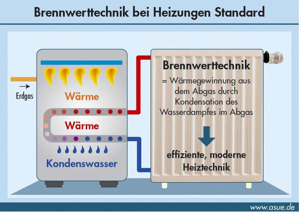 Prinzip der Brennwertheizung / Foto: ASUE