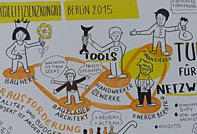 Graphic Recording des Kongresses