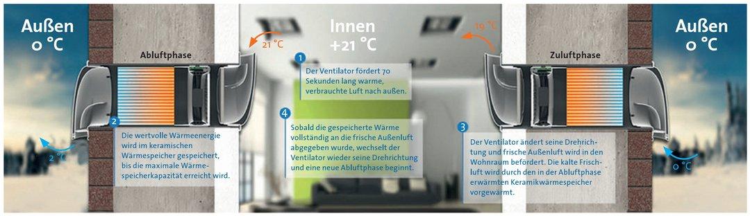 Dezentrale Lüftungsgeräte mit regenerativer Wärmerückgewinnung, Prinzipschema / Foto: BDH