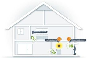 Smart Home Skizze