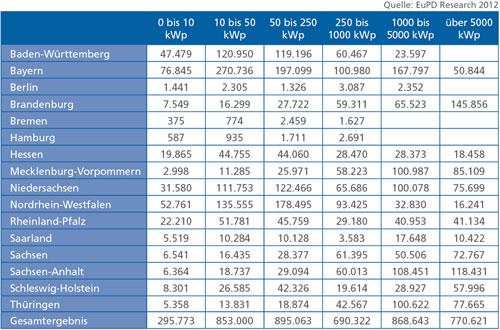 PV-Zubau 2012 - 1. Halbjahr